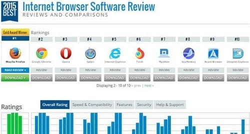 Top 10 Web browsers are rated highest in 2015