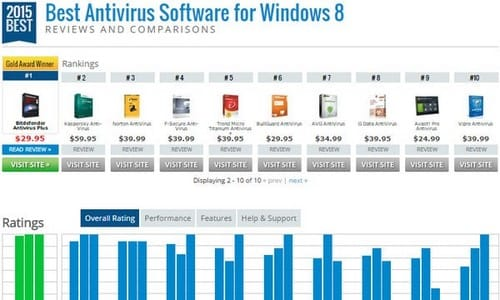 Top 10 phần mềm diệt Virus được đánh giá cao nhất 2015 dành cho Windows 8