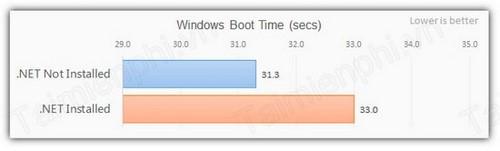 Cài .NET có làm chậm máy tính?