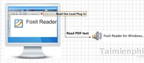 Foxit Reader - Enable read text by voice