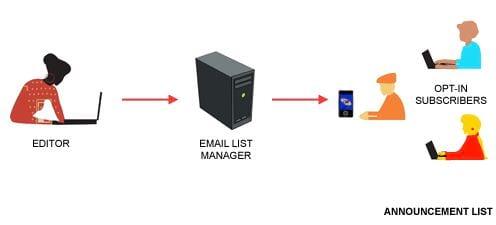 mailing list trong email marketing la gi