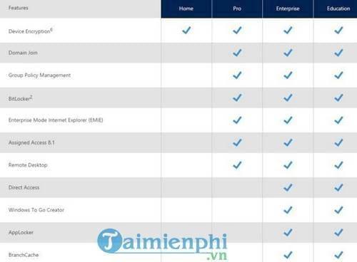 su khac nhau giua cac phien ban windows 10 home pro enterprise va education