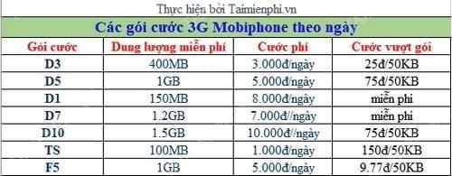 Đăng ký 3g mobi 1 ngày, gói cước 3g theo ngày của Mobifone
