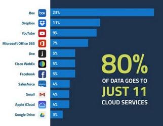 11 ứng dụng được nhân viên sử dụng nhiều nhất trong giờ làm