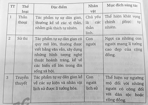 soan bai khai quat van hoc dan gian viet nam