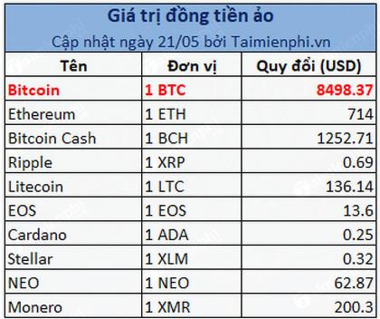 gia bitcoin