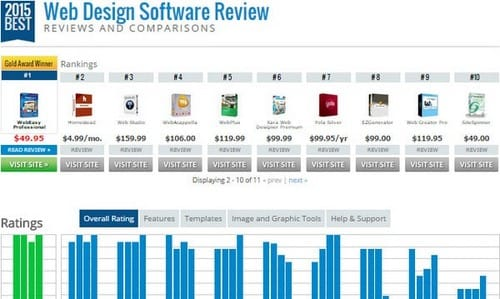 Top 10 Website Design Software Is The Highest Rating In 2015